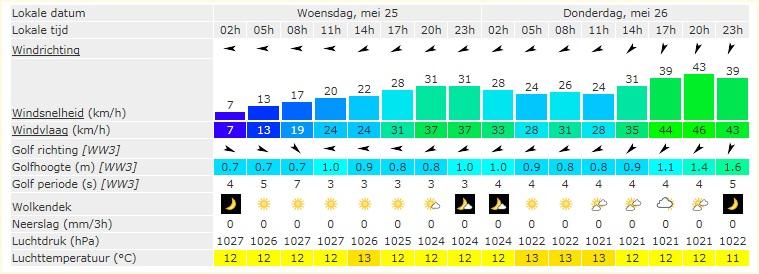 Stevige wind voorspeld